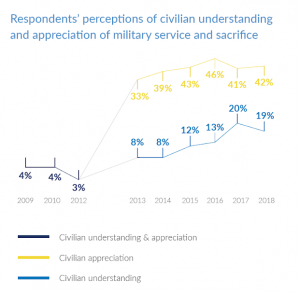 respondents perceptions of civilian understanding and appreciation of military service and sacrifice