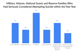 Graphic Military, Veteran, National Guard, and Reserve Families Who Had Seriously Considered Attempting Suicide within the Past Year