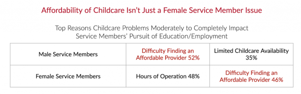 Affordability of Childcare Isn't Just a Female Service Member Issue graphic