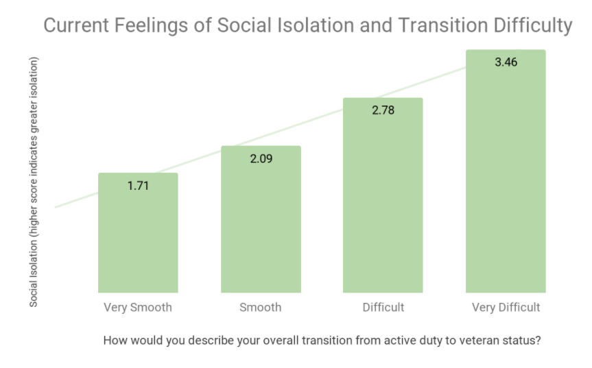 Current Feelings of Social Isolation and Transition Difficulty Graphic
