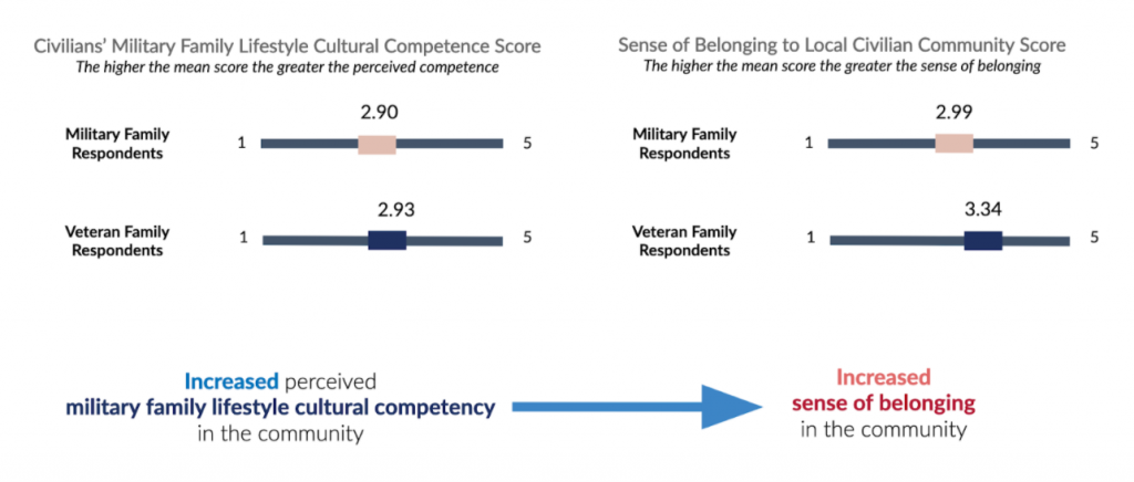 Civilians' Military Family Lifestyle Cultural Competence Score graphic